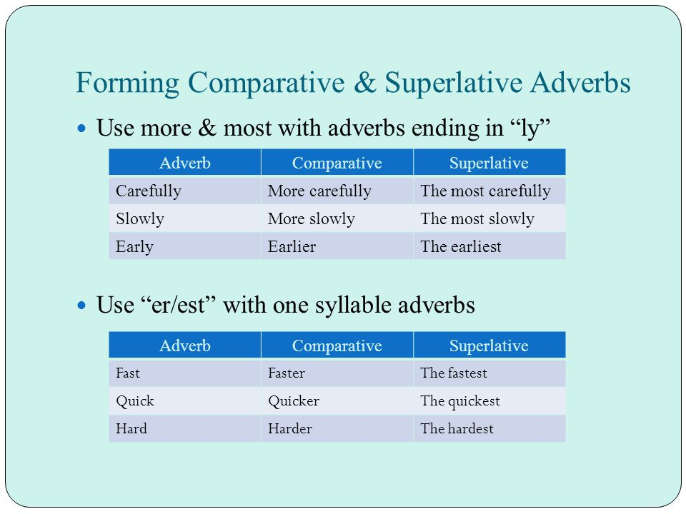 Forming Comparative & Superlative Adverbs Use more & most with adverbs ending in ly Use er/est with one syllable adverbs AdverbComparativeSuperlative CarefullyMore carefullyThe most carefully SlowlyMore slowlyThe most slowly EarlyEarlierThe earliest AdverbComparativeSuperlative FastFasterThe fastest QuickQuickerThe quickest HardHarderThe hardest