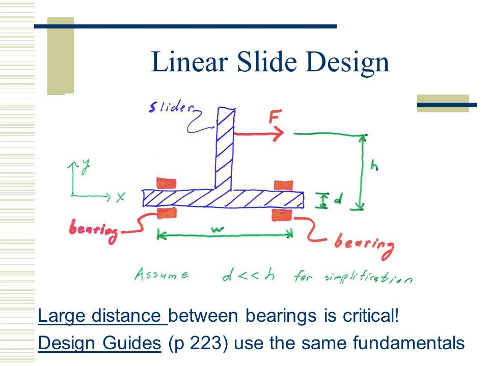 Linear Slide Design Large distance Large distance between bearings is critical.