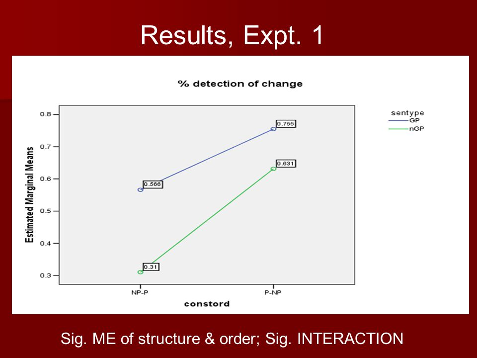 Results, Expt. 1 Sig. ME of structure & order; Sig. INTERACTION