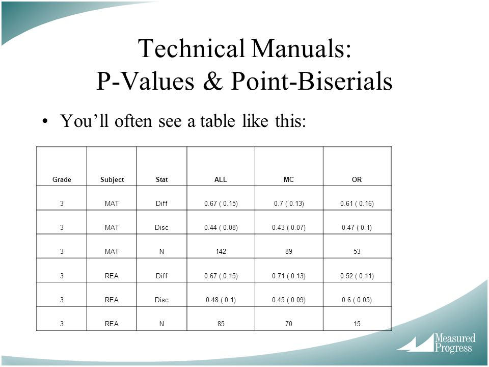 Technical Manuals: P-Values & Point-Biserials You'll often see a table like this: GradeSubjectStatALLMCOR 3MATDiff0.67 ( 0.15)0.7 ( 0.13)0.61 ( 0.16) 3MATDisc0.44 ( 0.08)0.43 ( 0.07)0.47 ( 0.1) 3MATN1428953 3READiff0.67 ( 0.15)0.71 ( 0.13)0.52 ( 0.11) 3READisc0.48 ( 0.1)0.45 ( 0.09)0.6 ( 0.05) 3REAN857015