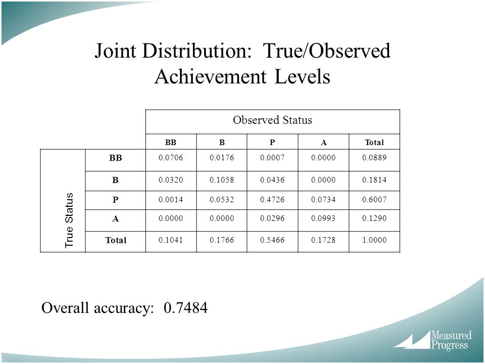 Joint Distribution: True/Observed Achievement Levels Overall accuracy: 0.7484 Observed Status BBBPATotal BB 0.07060.01760.00070.00000.0889 B 0.03200.10580.04360.00000.1814 P 0.00140.05320.47260.07340.6007 A 0.0000 0.02960.09930.1290 Total 0.10410.17660.54660.17281.0000 True Status