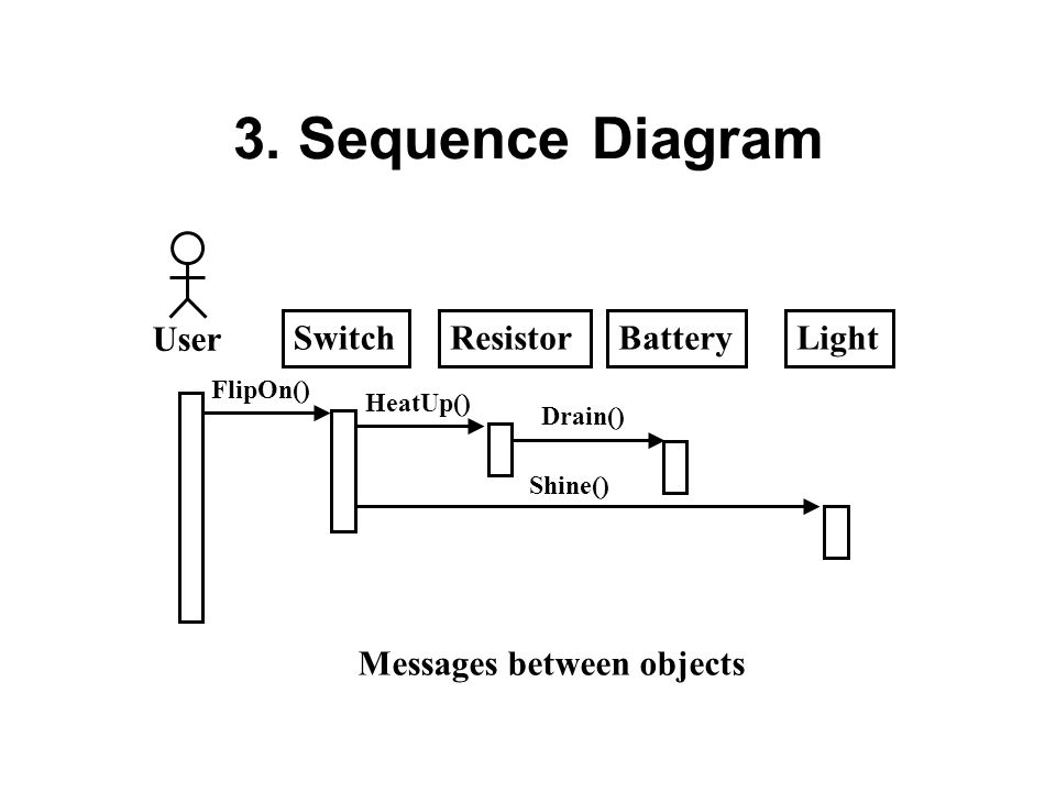 3. Sequence Diagram ResistorSwitchBatteryLight Messages between objects User FlipOn() HeatUp() Drain() Shine()
