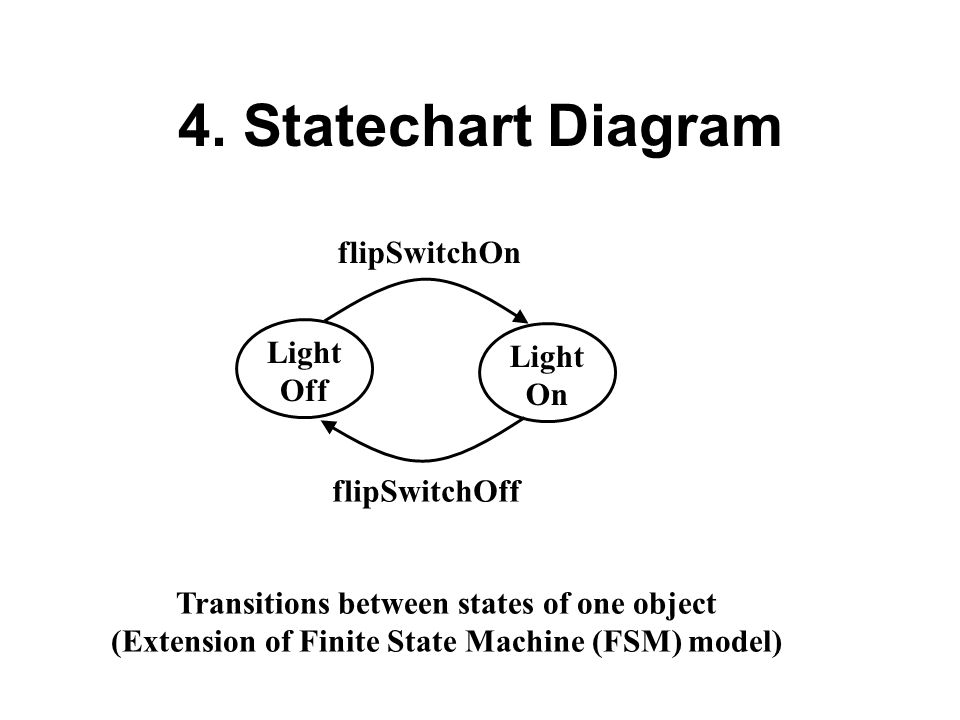 4. Statechart Diagram Transitions between states of one object (Extension of Finite State Machine (FSM) model) Light Off Light On flipSwitchOn flipSwi