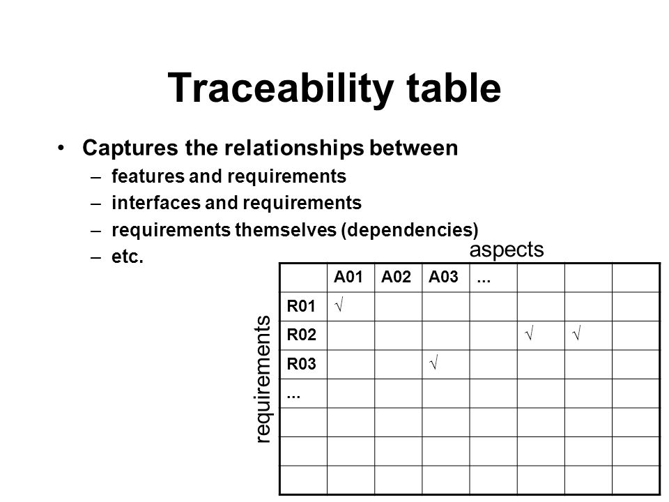Traceability table Captures the relationships between –features and requirements –interfaces and requirements –requirements themselves (dependencies) –etc.