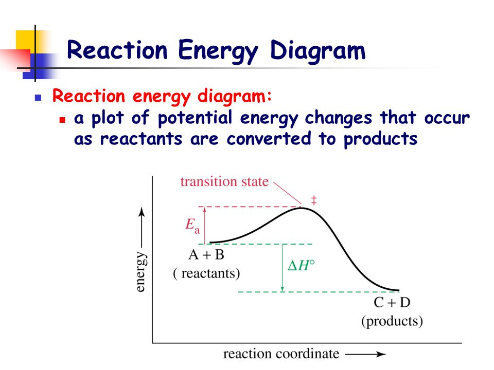 Reaction Energy Diagram Reaction energy diagram: a plot of potential energy changes that occur as reactants are converted to products