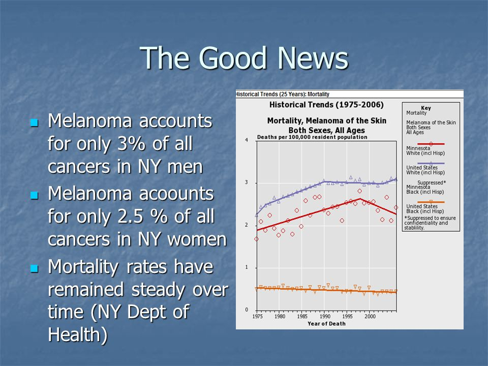 The Good News Melanoma accounts for only 3% of all cancers in NY men Melanoma accounts for only 3% of all cancers in NY men Melanoma acoounts for only 2.5 % of all cancers in NY women Melanoma acoounts for only 2.5 % of all cancers in NY women Mortality rates have remained steady over time (NY Dept of Health) Mortality rates have remained steady over time (NY Dept of Health)