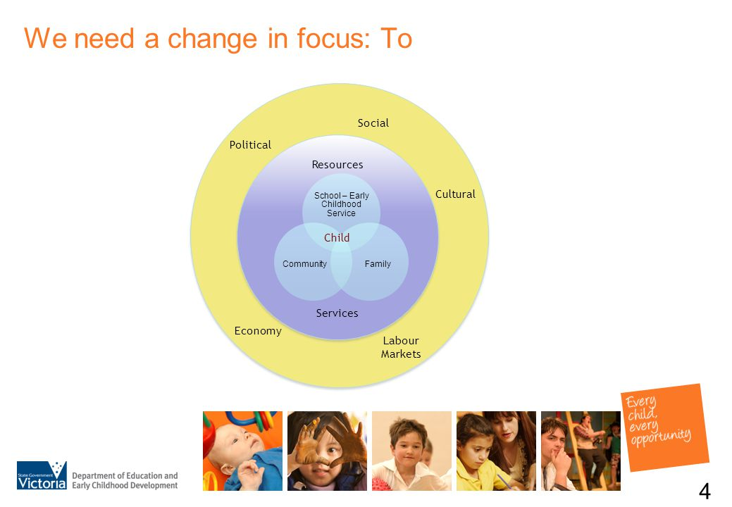 We need a change in focus: To 4 Resources Services Child Political Social Cultural Economy Labour Markets