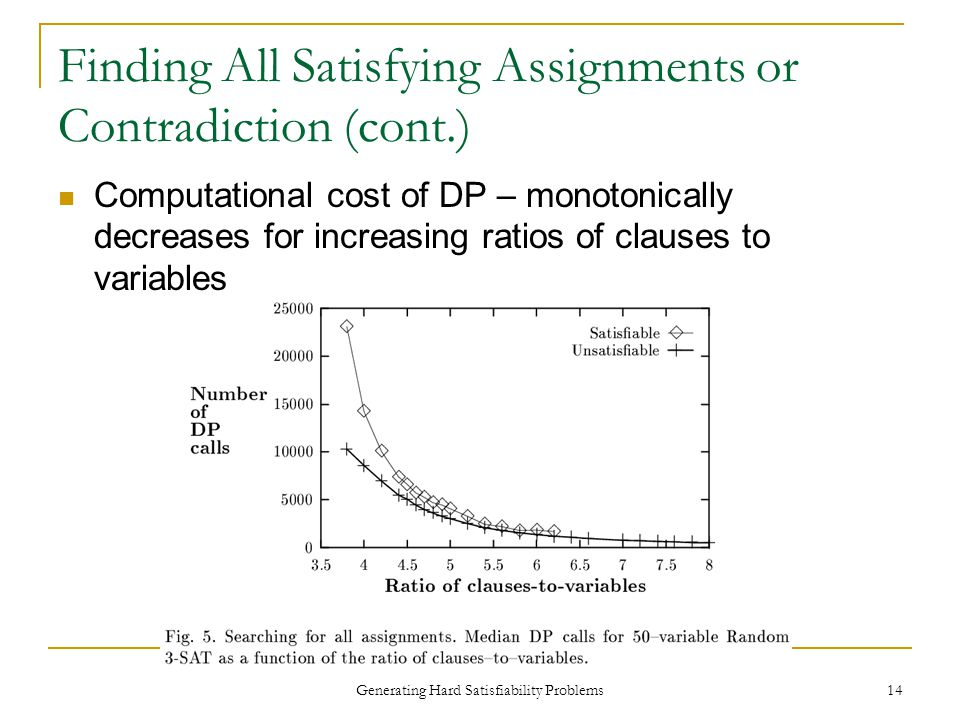 Generating Hard Satisfiability Problems 14 Finding All Satisfying Assignments or Contradiction (cont.) Computational cost of DP – monotonically decreases for increasing ratios of clauses to variables