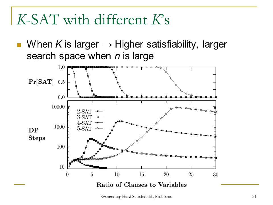 Generating Hard Satisfiability Problems 21 K-SAT with different K's When K is larger → Higher satisfiability, larger search space when n is large