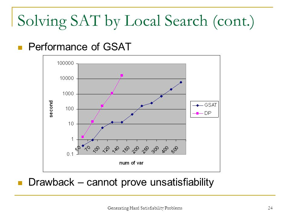 Generating Hard Satisfiability Problems 24 Solving SAT by Local Search (cont.) Performance of GSAT Drawback – cannot prove unsatisfiability