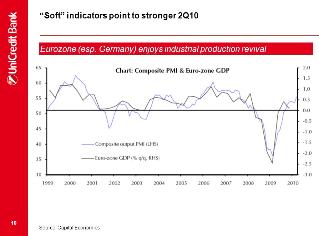 10 Soft indicators point to stronger 2Q10 Eurozone (esp.