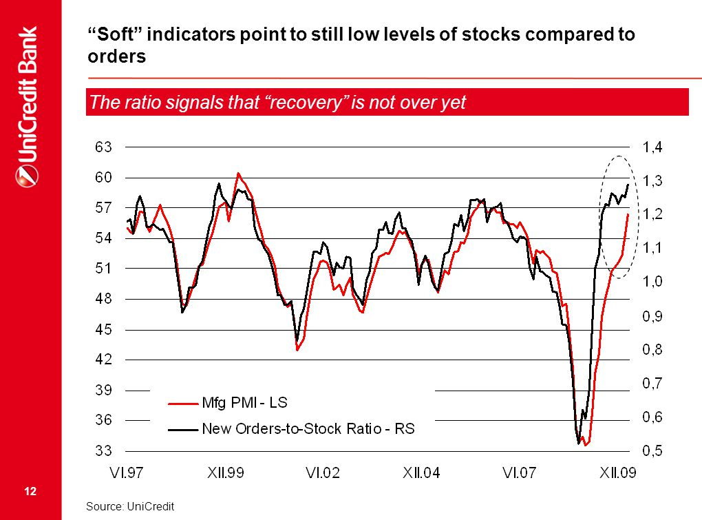 12 Soft indicators point to still low levels of stocks compared to orders The ratio signals that recovery is not over yet Source: UniCredit