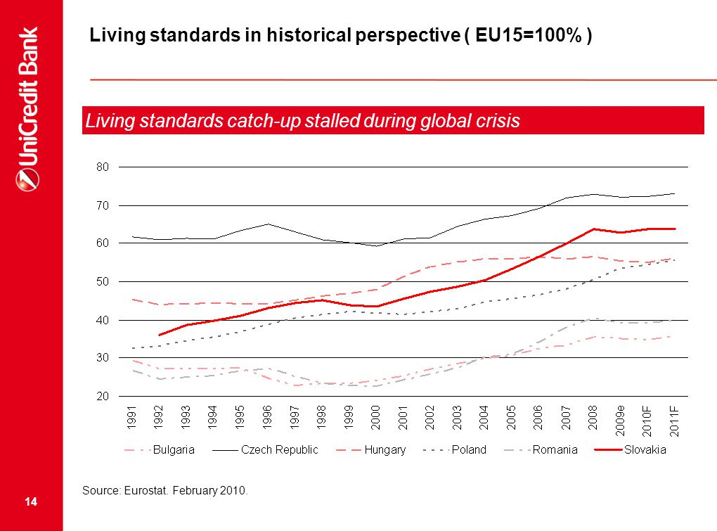 14 Living standards in historical perspective ( EU15=100% ) Living standards catch-up stalled during global crisis Source: Eurostat.