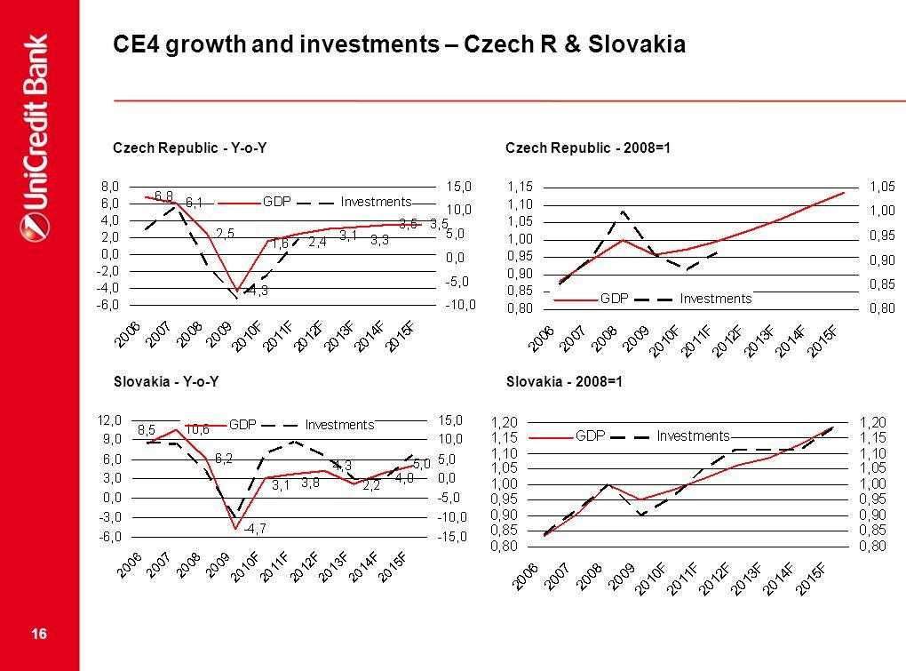16 Czech Republic - Y-o-YCzech Republic - 2008=1 Slovakia - Y-o-YSlovakia - 2008=1 CE4 growth and investments – Czech R & Slovakia