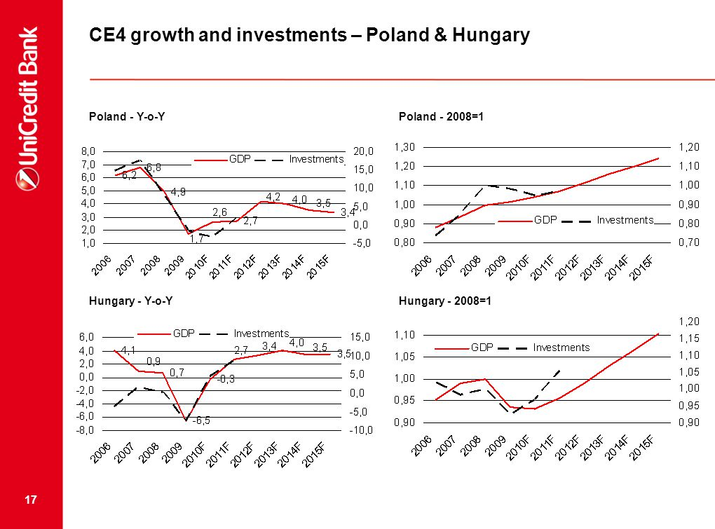 17 Poland - Y-o-YPoland - 2008=1 Hungary - Y-o-YHungary - 2008=1 CE4 growth and investments – Poland & Hungary