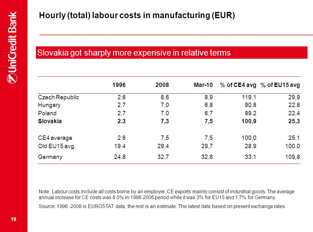 19 Hourly (total) labour costs in manufacturing (EUR) Note: Labour costs include all costs borne by an employer.