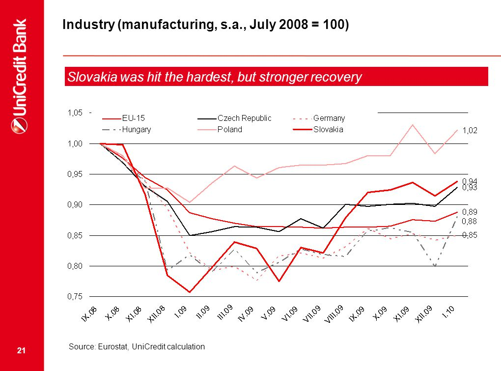 21 Industry (manufacturing, s.a., July 2008 = 100) Slovakia was hit the hardest, but stronger recovery Source: Eurostat, UniCredit calculation