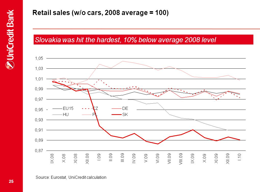 25 Retail sales (w/o cars, 2008 average = 100) Slovakia was hit the hardest, 10% below average 2008 level Source: Eurostat, UniCredit calculation