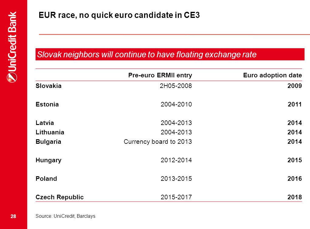 28 EUR race, no quick euro candidate in CE3 Source: UniCredit, Barclays Pre-euro ERMII entryEuro adoption date Slovakia2H05-20082009 Estonia2004-20102011 Latvia2004-20132014 Lithuania2004-20132014 BulgariaCurrency board to 20132014 Hungary2012-20142015 Poland2013-20152016 Czech Republic2015-20172018 Slovak neighbors will continue to have floating exchange rate