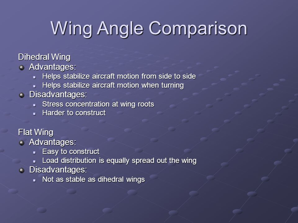 Dihedral angle Dihedral Wing Flat Wing Cathedral Wing Gull Wing