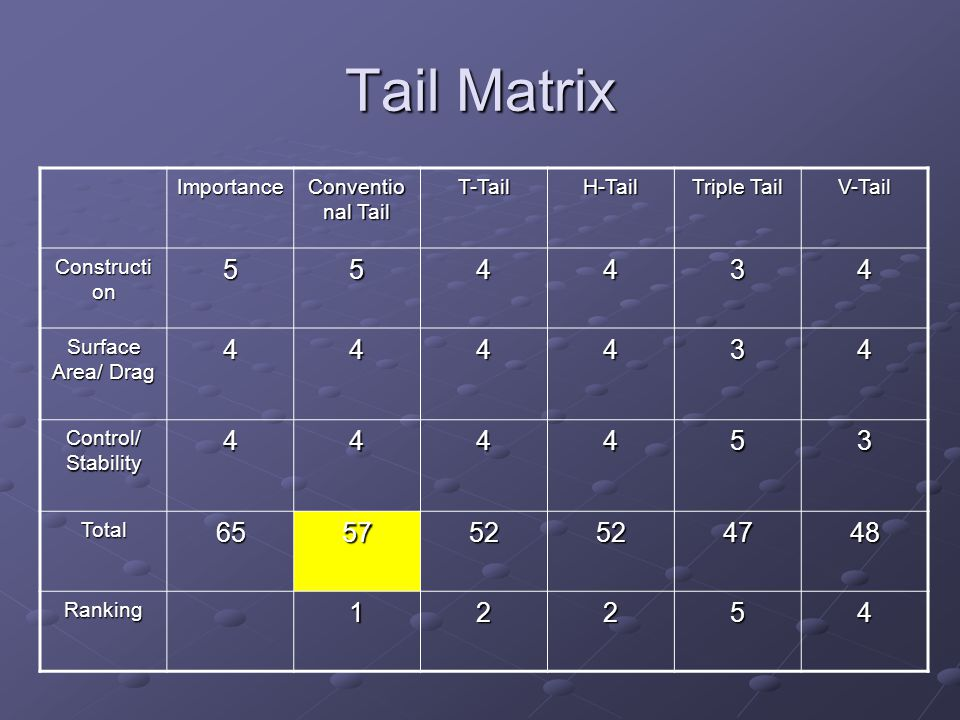 Tail Conventional Tail T-Tail H-Tail Triple Tail V-Tail