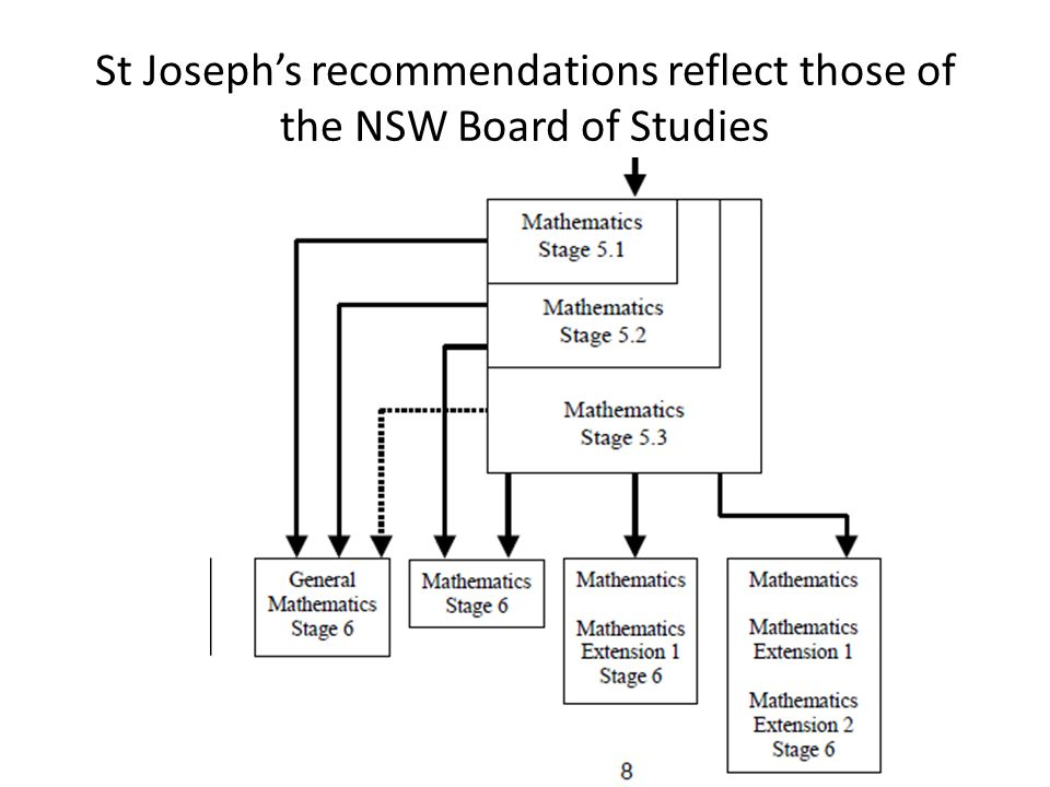 St Joseph's recommendations reflect those of the NSW Board of Studies