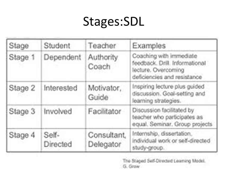 Stages:SDL
