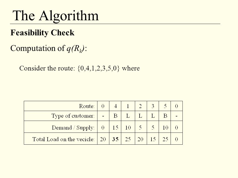 The Algorithm Feasibility Check Computation of q(R k ): Consider the route: {0,4,1,2,3,5,0} where