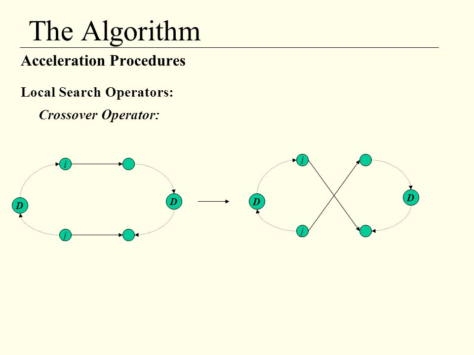 The Algorithm Acceleration Procedures Local Search Operators: Crossover Operator: i j D D i j D D