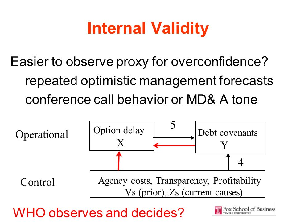 Internal Validity Control Agency costs, Transparency, Profitability Vs (prior), Zs (current causes) 4 2 3 Option delay X Debt covenants Y Operational Easier to observe proxy for overconfidence.