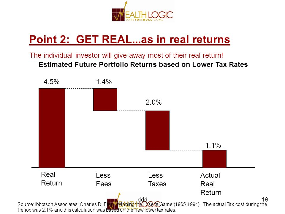 ddd19 4.5%1.4% 2.0% 1.1% Real Return Less Fees Less Taxes Actual Real Return Source: Ibbotson Associates, Charles D.