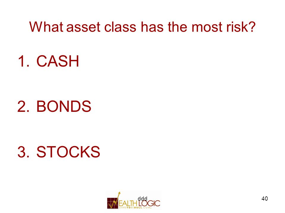 ddd40 What asset class has the most risk 1.CASH 2.BONDS 3.STOCKS
