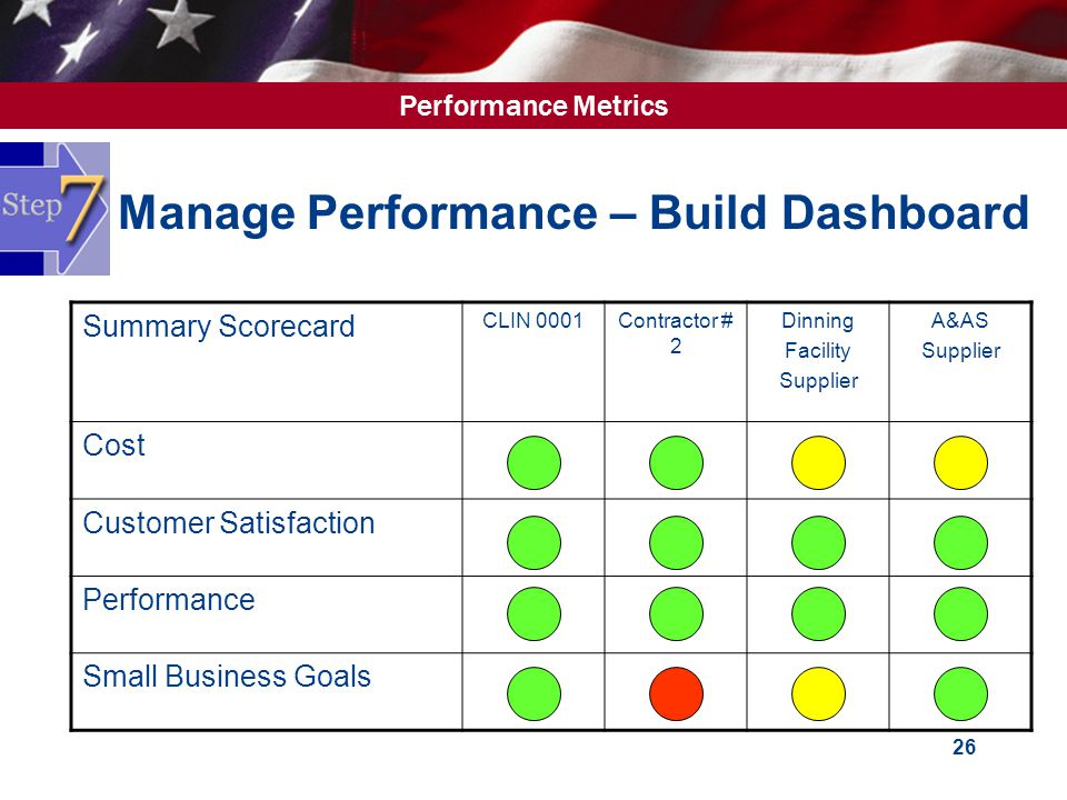 Performance Metrics 26 Manage Performance – Build Dashboard Summary Scorecard CLIN 0001Contractor # 2 Dinning Facility Supplier A&AS Supplier Cost Customer Satisfaction Performance Small Business Goals