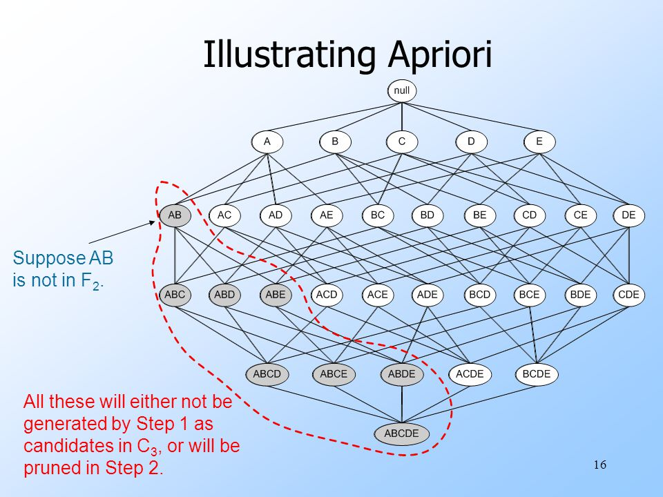 16 Illustrating Apriori Suppose AB is not in F 2.