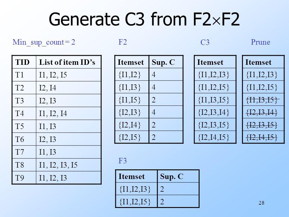 28 Generate C3 from F2  F2 TIDList of item ID's T1I1, I2, I5 T2I2, I4 T3I2, I3 T4I1, I2, I4 T5I1, I3 T6I2, I3 T7I1, I3 T8I1, I2, I3, I5 T9I1, I2, I3 Min_sup_count = 2 ItemsetSup.