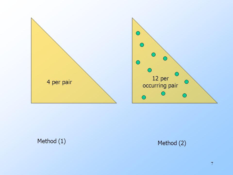 7 4 per pair Method (1) Method (2) 12 per occurring pair