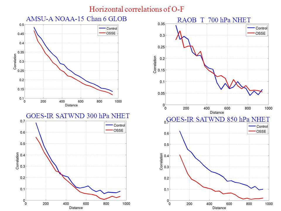 Horizontal correlations of O-F AMSU-A NOAA-15 Chan 6 GLOB RAOB T 700 hPa NHET GOES-IR SATWND 300 hPa NHET GOES-IR SATWND 850 hPa NHET
