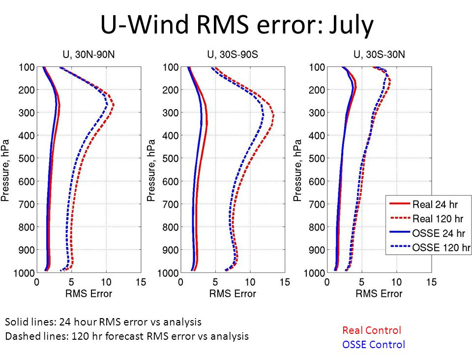 U-Wind RMS error: July Real Control OSSE Control Solid lines: 24 hour RMS error vs analysis Dashed lines: 120 hr forecast RMS error vs analysis