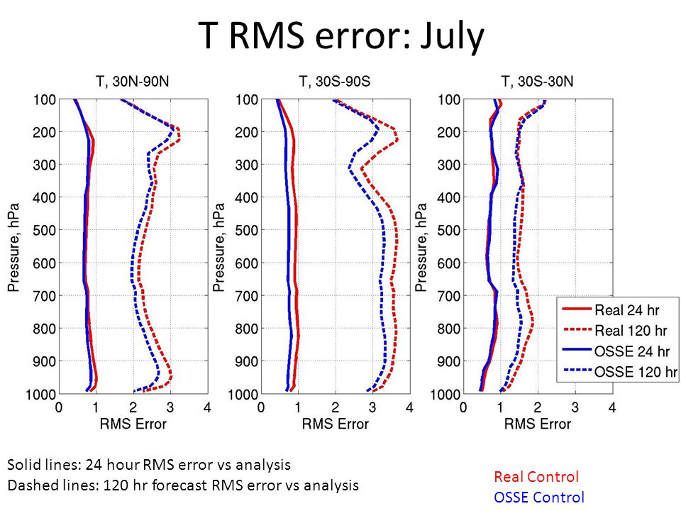 T RMS error: July Solid lines: 24 hour RMS error vs analysis Dashed lines: 120 hr forecast RMS error vs analysis Real Control OSSE Control