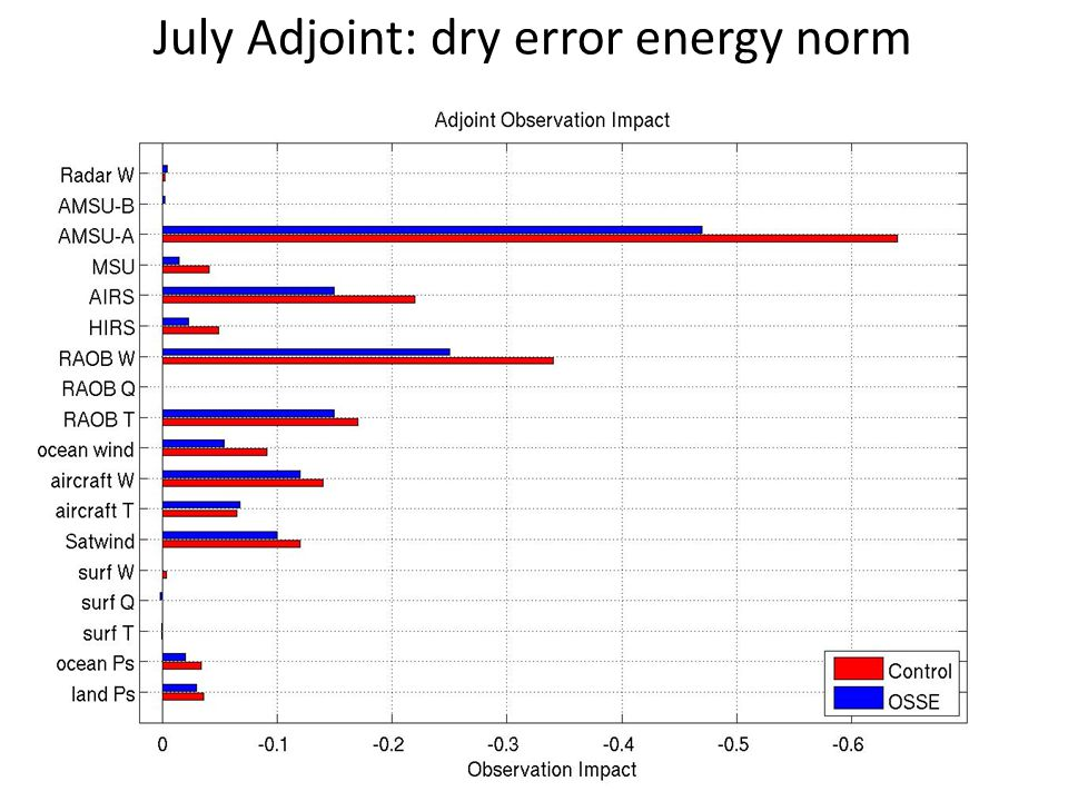 July Adjoint: dry error energy norm
