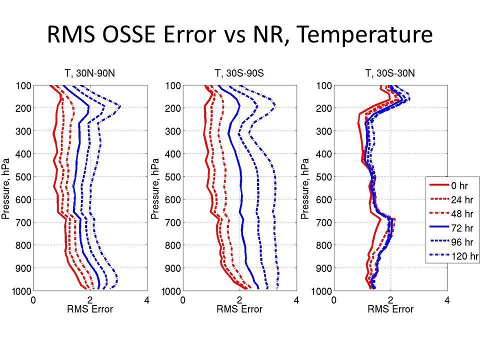 RMS OSSE Error vs NR, Temperature