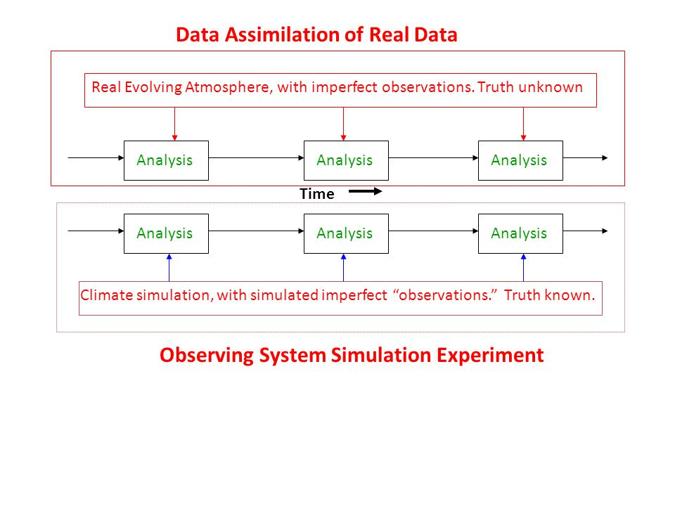 "Time Analysis Real Evolving Atmosphere, with imperfect observations. Truth unknown Climate simulation, with simulated imperfect ""observations."" Truth"