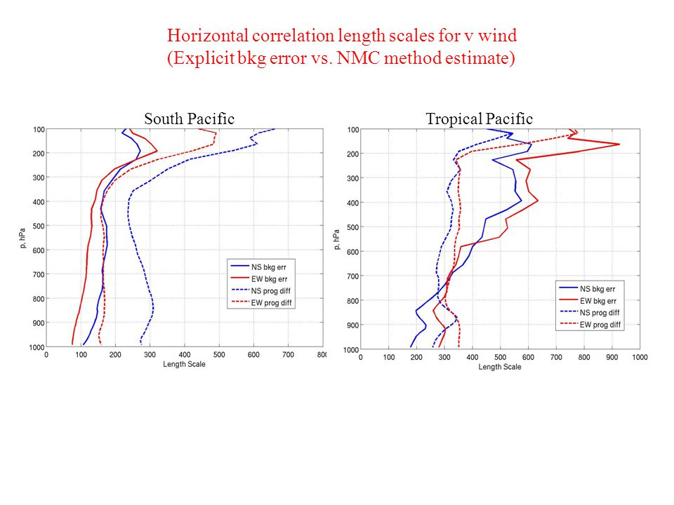 Horizontal correlation length scales for v wind (Explicit bkg error vs.