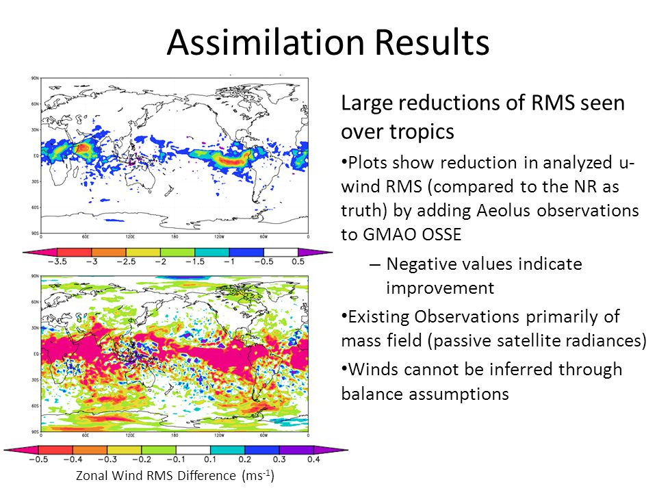 Assimilation Results Zonal Wind RMS Difference (ms -1 ) Large reductions of RMS seen over tropics Plots show reduction in analyzed u- wind RMS (compar