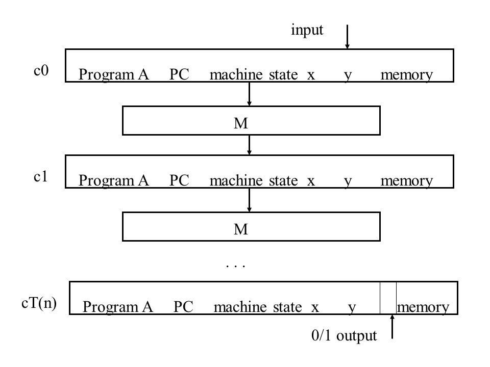Program A PC machine state x y memory M c1 Program A PC machine state x y memory M c0 Program A PC machine state x y memory cT(n)...