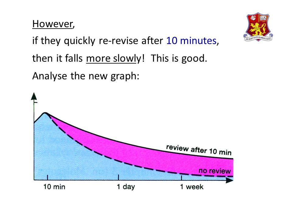 if they quickly re-revise after 10 minutes, then it falls more slowly! This is good. Analyse the new graph: However,