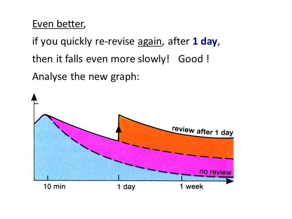 if you quickly re-revise again, after 1 day, then it falls even more slowly! Good ! Analyse the new graph: Even better,
