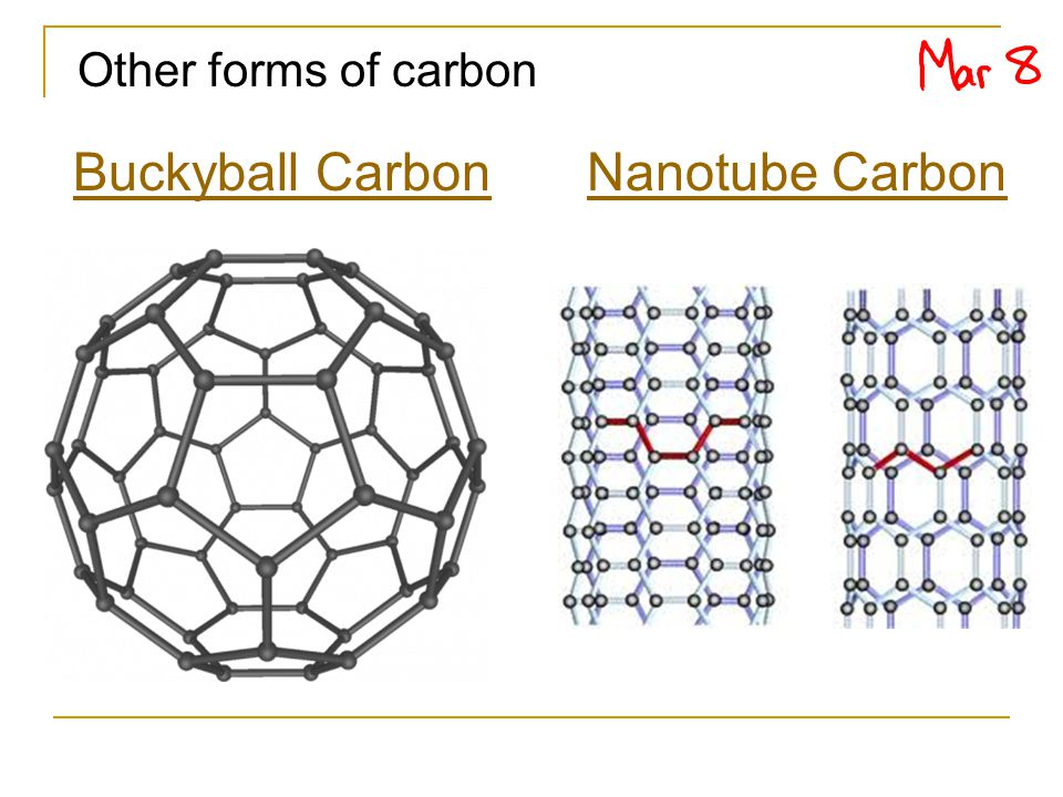 Other forms of carbon Nanotube CarbonBuckyball Carbon