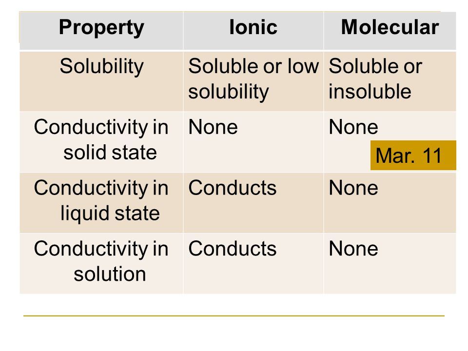PropertyIonicMolecular SolubilitySoluble or low solubility Soluble or insoluble Conductivity in solid state None Conductivity in liquid state Conducts