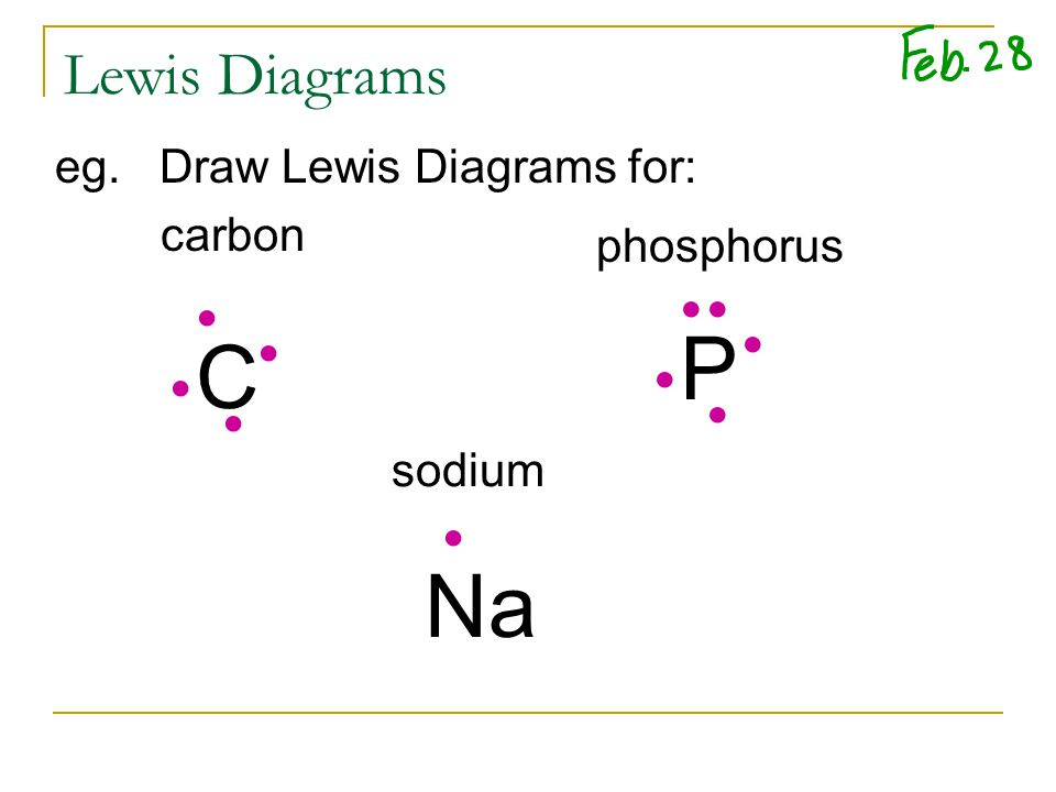 Lewis Diagrams eg. Draw Lewis Diagrams for: carbon C P Na phosphorus sodium